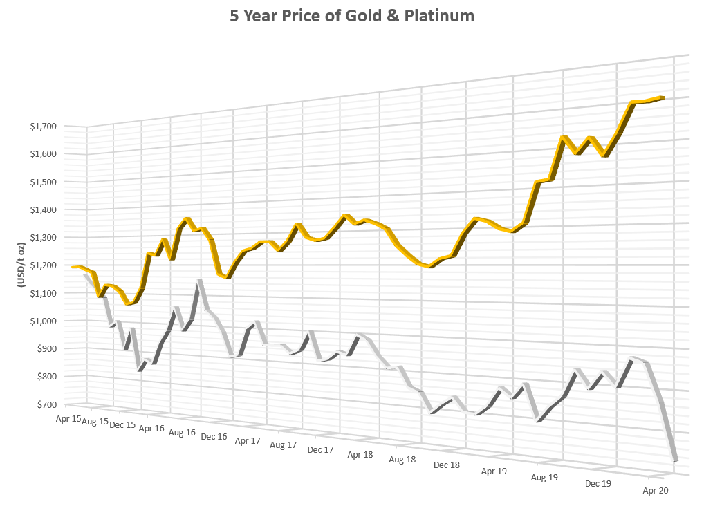 5 Year Price of Gold and Platinum