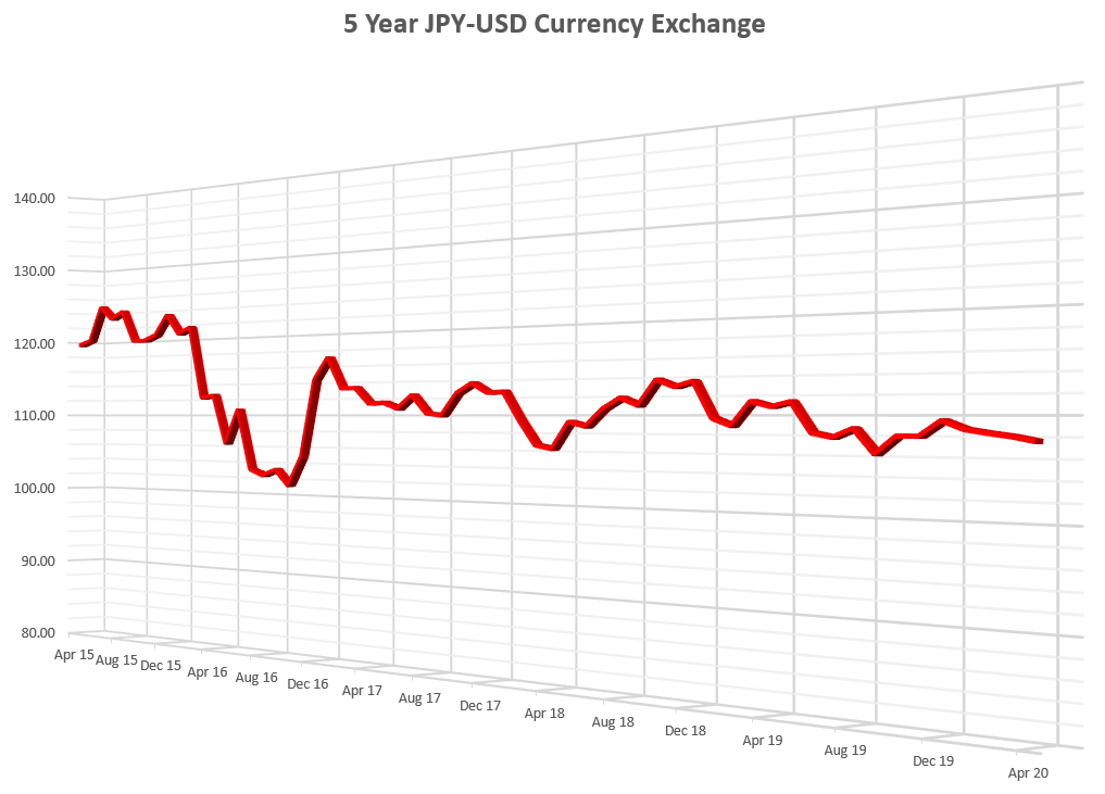 5 Year Currency Exchange Japanese Yen to US Dollar
