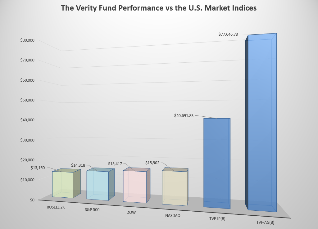 The Verity Fund Performance vs the U.S. Stock Market Indices